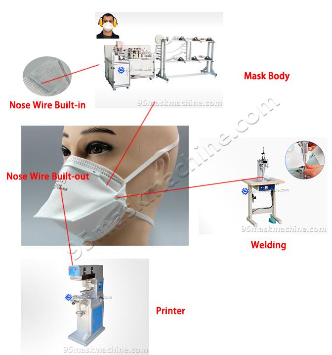 trapezoidal dust masks production